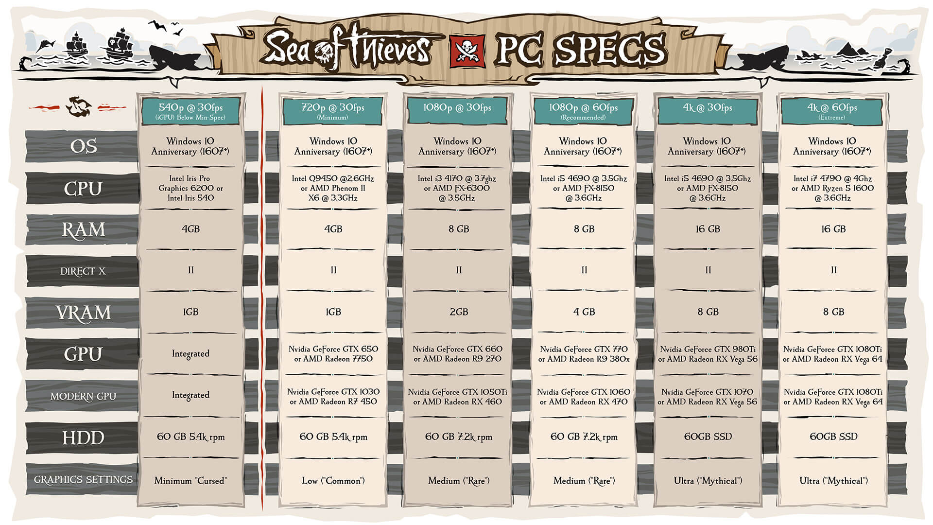 Configurações de Sea of Thieves para PC